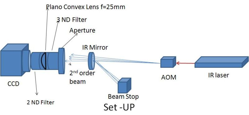 File:Beam profile set-up.JPG