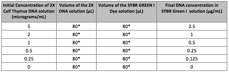 File:Group 26 Solutions used for Calibration-edited.png