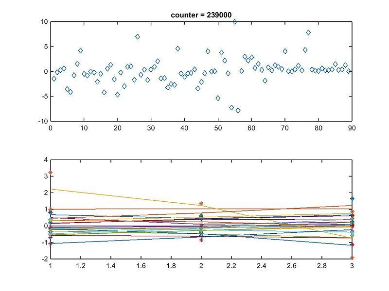File:22-genes 47-edges Dahlquist-data Sigmoidal estimation fixb-0 fixP-0 graph optimization diagnostic.jpg