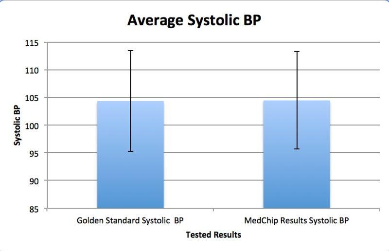 File:BP Graph.jpg