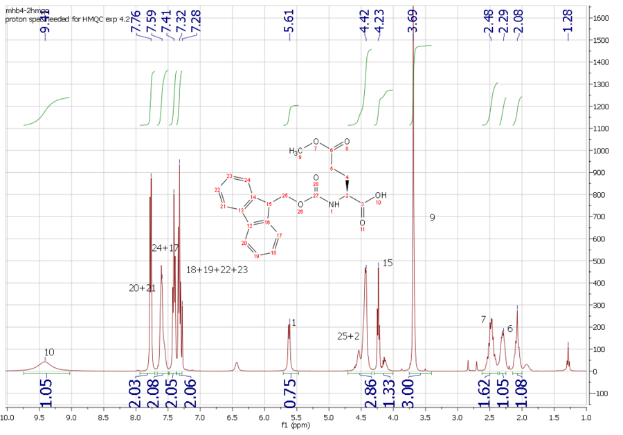 1H NMR of (S)-2-((tert-butoxycarbonyl)amino)-5-methoxy-5-oxopentanoic acid