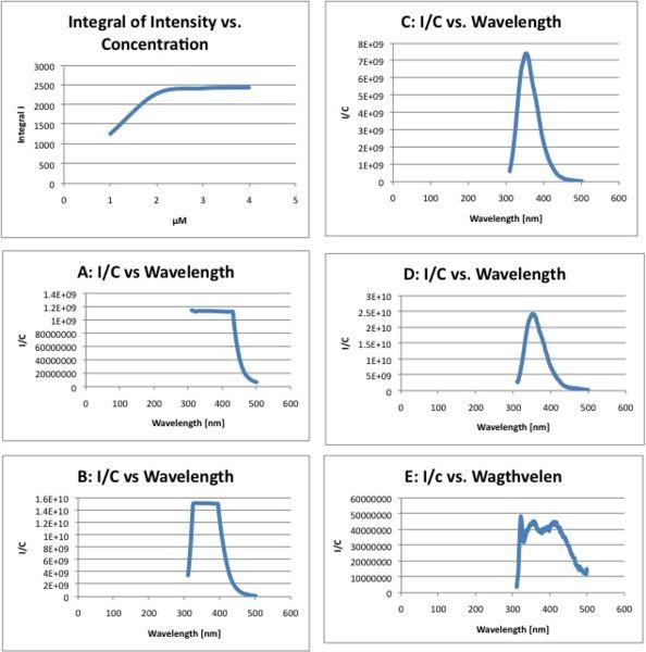 File:Flr graphs.jpg