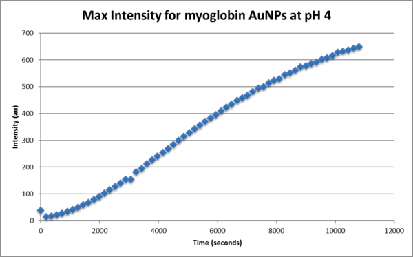 Max intensity for gold nanoparticle myoglbin at ph 4.png
