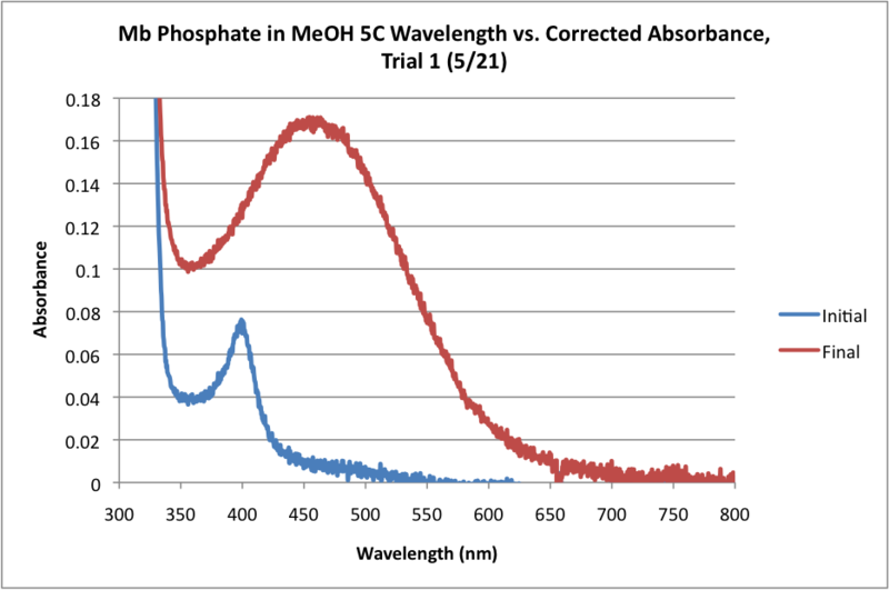 File:5C Mb Phosphate OPD H2O2 MeOH WORKUP GRAPH.png
