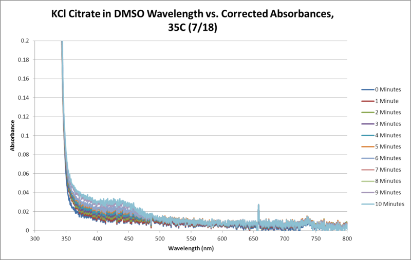File:KCl Citrate OPD H2O2 DMSO 35C SEQUENTIAL WORKUP GRAPH.png