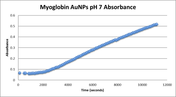 Myoglobin pH7 AuNP.png