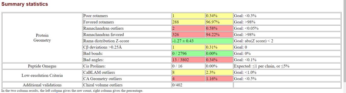 SWISS-Model Ramachandran statistics.PNG