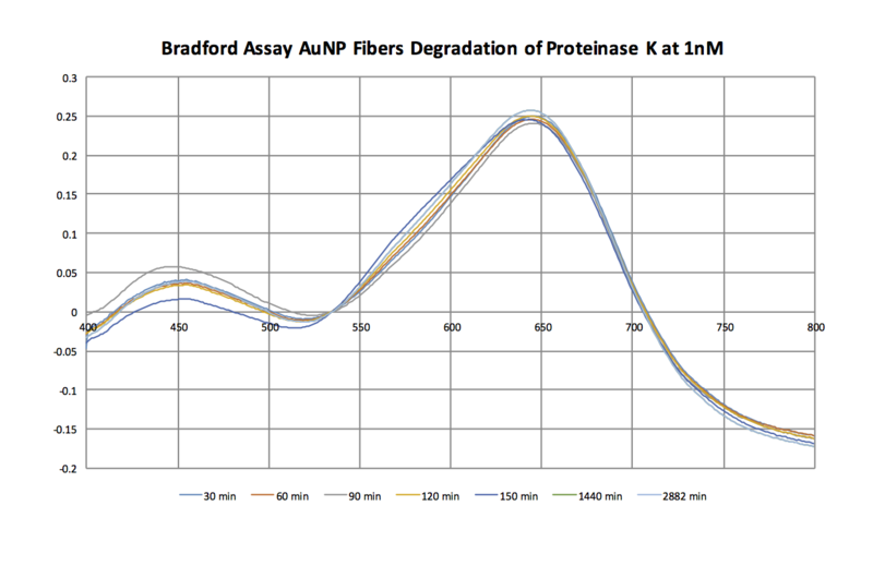 File:Bradford Spectra Nov 4.png