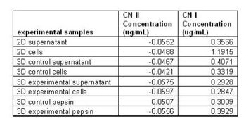 Figure 2. ELISA results - For cell samples we used 960 μL and for the pepsin digested samples we used 5 beads each.