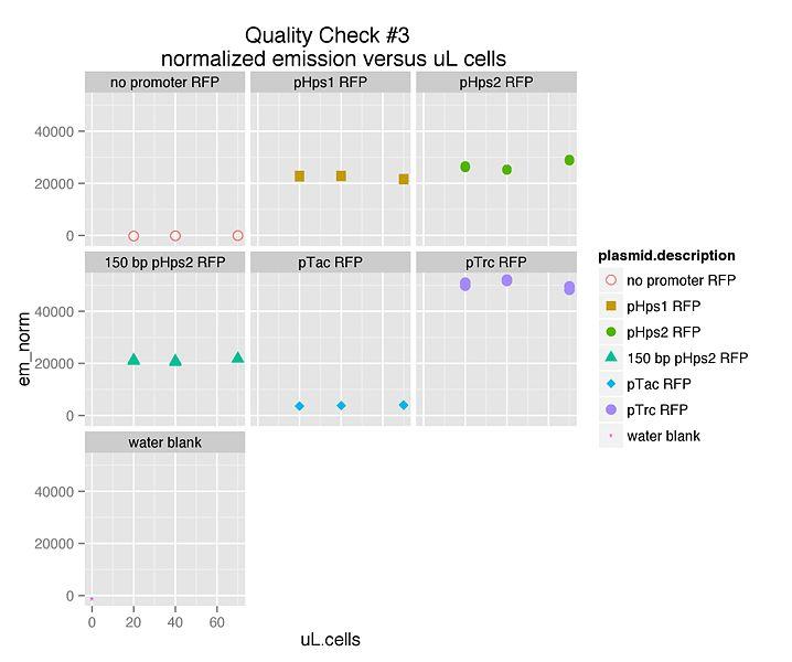 File:Fluorescent promoter probe results.jpg