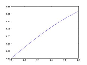 Fig. 3: The logistic curve, k=1.5