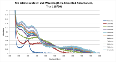 Mb Citrate 25C SEQUENTIAL WORKUP GRAPH CORRECTED.png