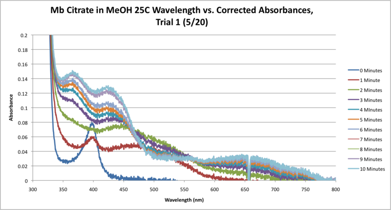 File:Mb Citrate 25C SEQUENTIAL WORKUP GRAPH CORRECTED.png