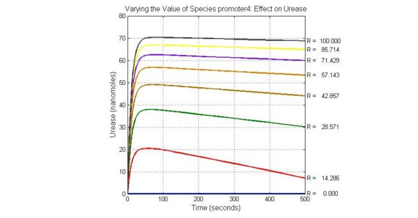 Fig.7 Varying the Value of Species promoter4 Effect on Urease