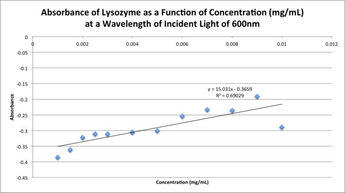 20151111 0923 bonan lysozyme calib curve.png