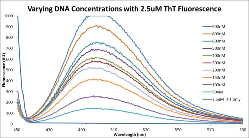 File:Fluor data 2013 0624 varying DNA-ThT.png