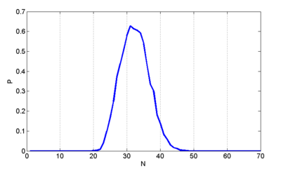 Figure 3.3.7 The probability of linkage VS number of units.