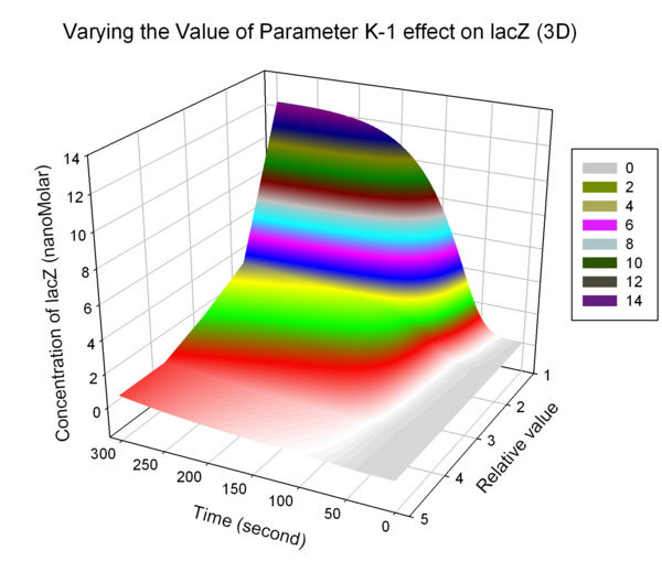 Fig.5 Varying the Value of Parameter K-1 effect on lacZ (3D)