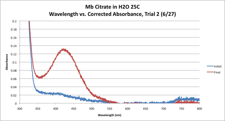 Mb Citrate OPD H2O2 H2O 25 GRAPH Trial2.png