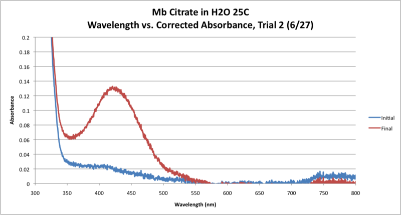 Image:Mb Citrate OPD H2O2 H2O 25 GRAPH Trial2.png