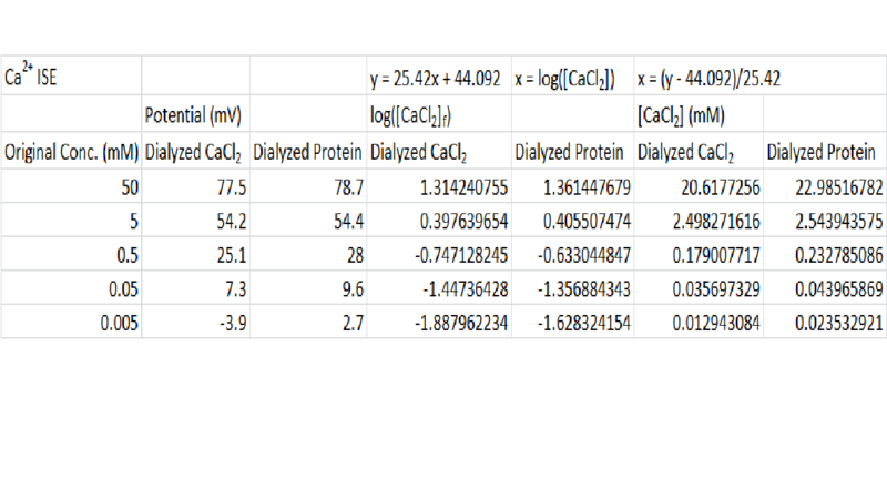 File:Ca2+ ISE Data for First Dialysis.png