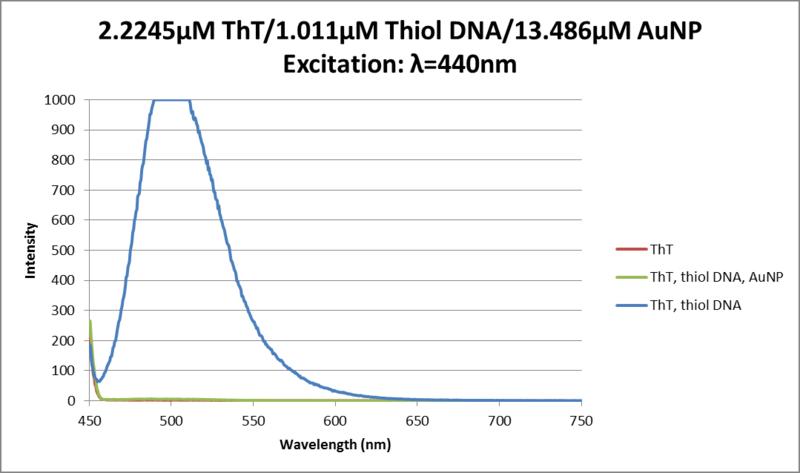 File:Fluor data thiol DNA, AuNP, ThT 06032013.png