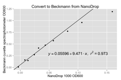 2014 04 01 OD600 conversion--NanoDrop to Cuvette.png