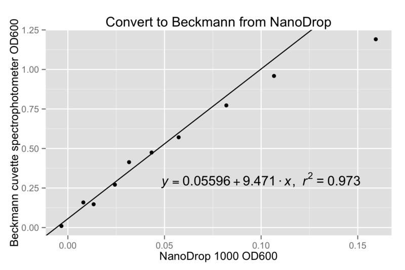File:2014 04 01 OD600 conversion--NanoDrop to Cuvette.png