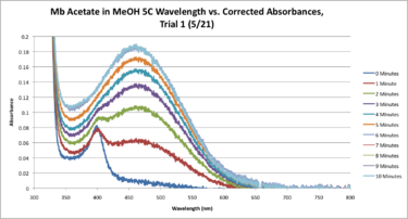 5C Mb Acetate Workup SEQUENTIAL Graph CORRECTED.png