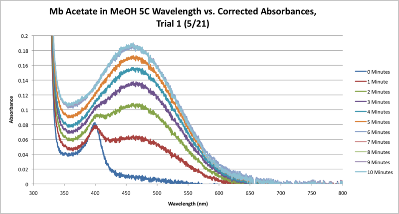 File:5C Mb Acetate Workup SEQUENTIAL Graph CORRECTED.png