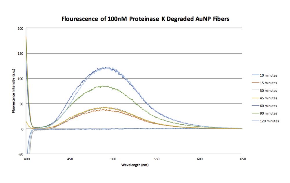 Fluorescense Spectra 10-14.png