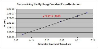 Graph 2:  In this graph, we calculate the Rydberg constant from deuterium, using the same method of the hydrogen analysis in Graph 1.  Our best guess for this constant is 1.0959(.0017) X 10^7 ^-1