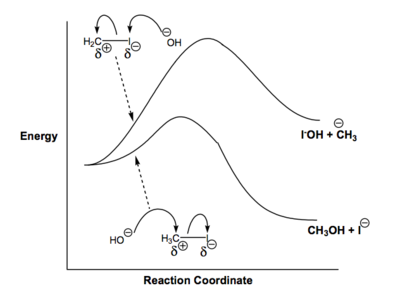 Scheme 8: Energy Profile for the SN2 Reaction for both the Actual Reaction and an Alternative