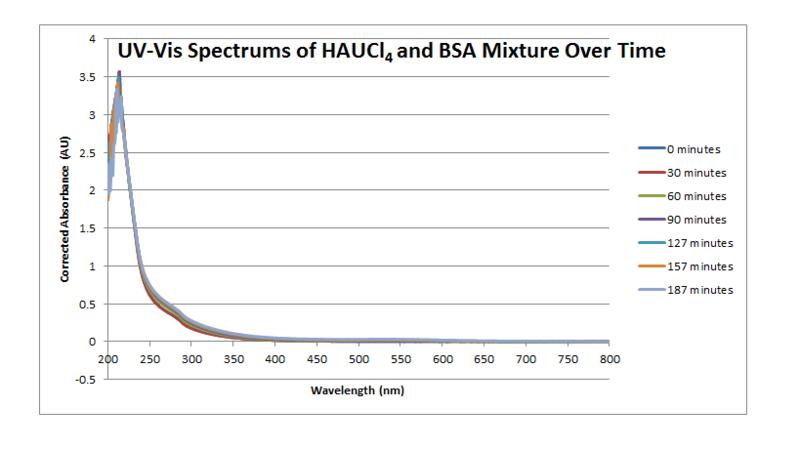 File:Spectrum graph 083111.png