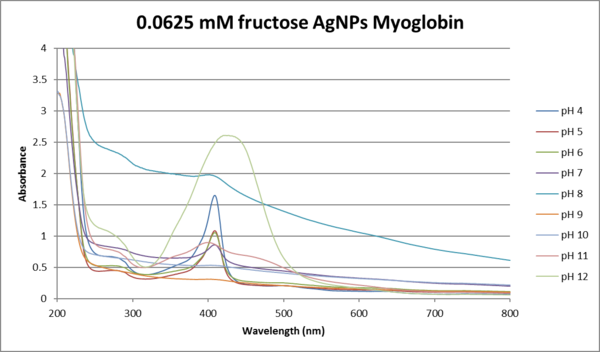 .0625mM fructose AgNO3.png