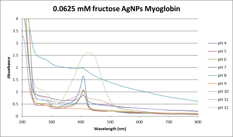 File:.0625mM fructose AgNO3.png