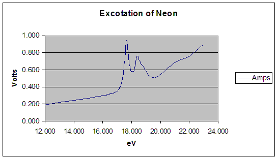 File:Excitation of Neon.bmp