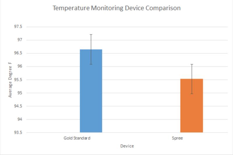 File:Lab 3 temperature graph.png