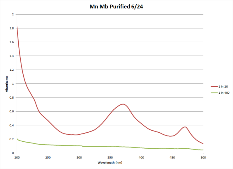 Image:Mn Mb Pure Chart 2.png