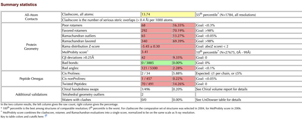 SummaryStats ItasserTMPRSS2 Mol.png