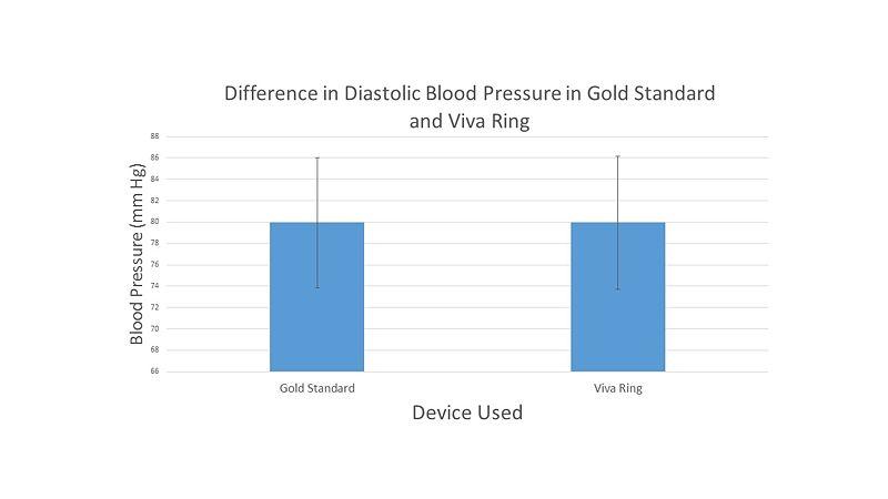 File:Diastolic Blood Pressure.jpg