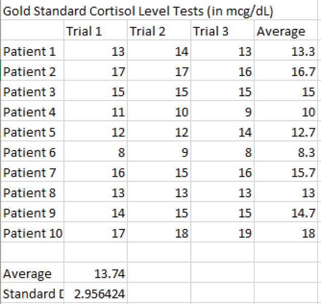 File:Gold cortisol.png