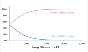 Scheme 5: Proportion of Isomers at Equilibrium as a Function of the Energy Difference Between Them. Image taken from Figshare