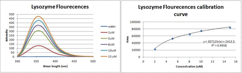 File:Lysozyme flourescences calobration curve.PNG