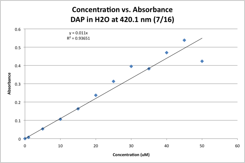 Image:07162013 Molar Absorptivity of DAP in H2O Trial 2 GRAPH.png
