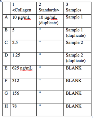 Suggested ELISA plan. This plan can be used for both your collagen I and your collagen II plate. In each case, columns 1 and 2 are duplicates of the collagen standards, and column 3 contains your experimental samples and a few wells (labeled BLANK) to measure background.