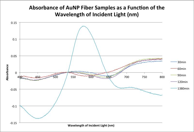 File:20151104 bradford 1nm aunp samples bonan.png