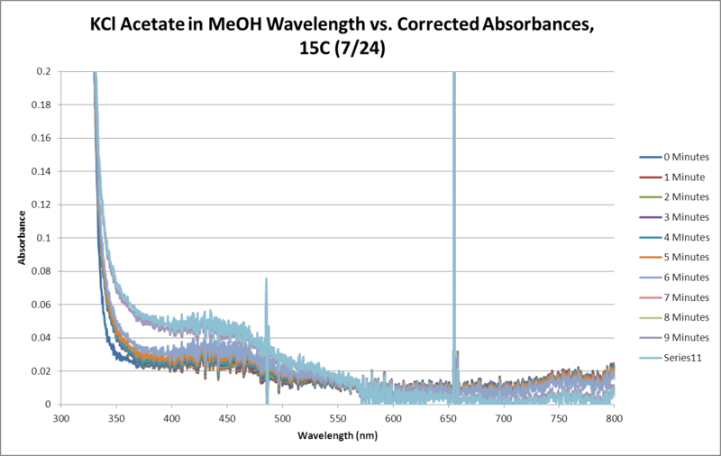 Image:KCl Acetate OPD H2O2 MeOH 15C SEQUENTIAL WORKUP GRAPH.png