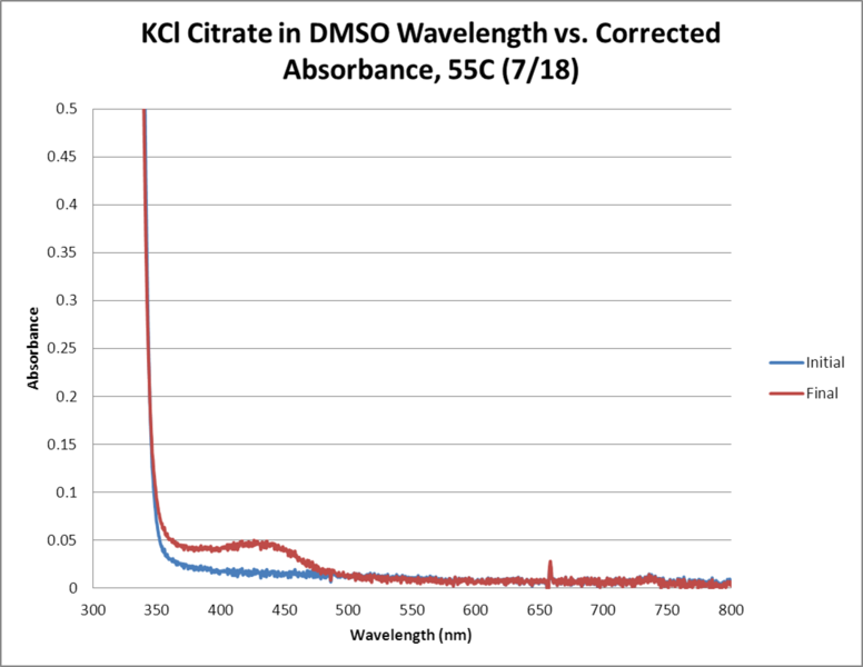 Image:KCl Citrate OPD H2O2 DMSO 55C WORKUP GRAPH.png