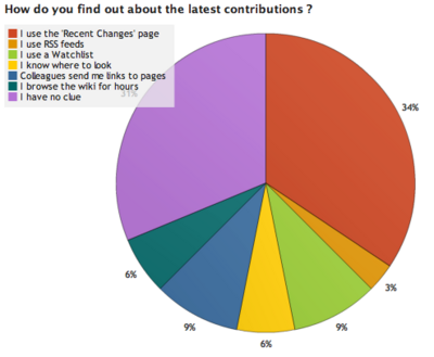 OWW Survey Results 2 3.png